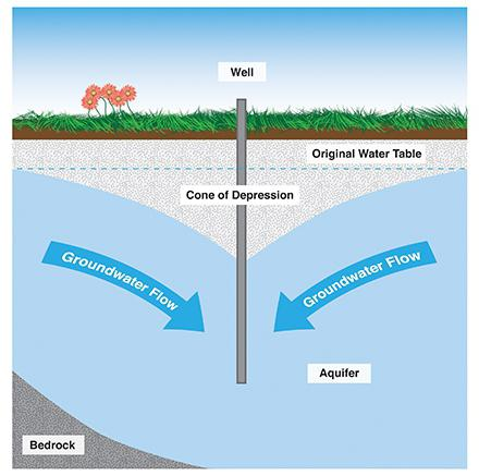 principle of operation of a well for water