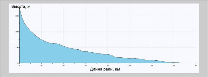 the slope of the Volga River